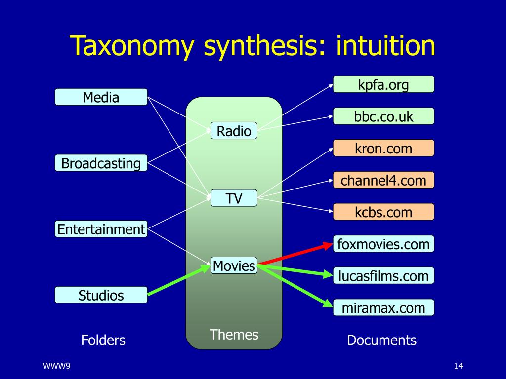Taxonomy synthesis: intuition