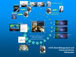 ioos data management and communications subsystem