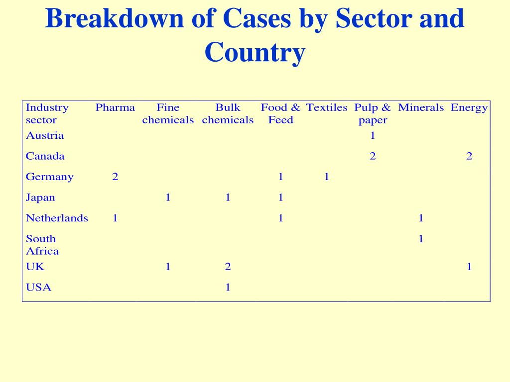 Breakdown of Cases by Sector and Country