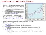 the greenhouse effect co 2 pollution