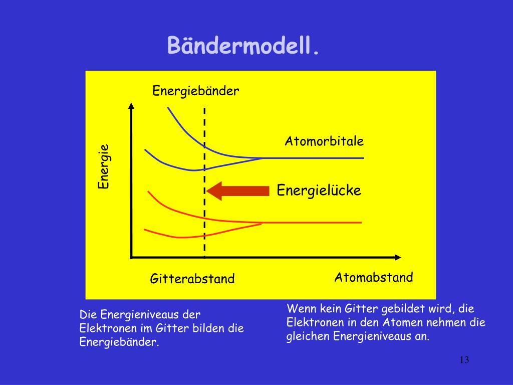 Energiebänder
