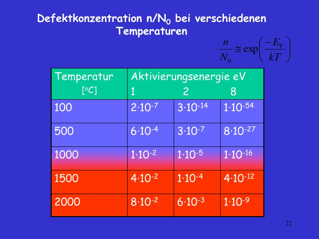 Defektkonzentration n/N