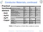 conductor materials continued