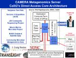 camera metagenomics server calit2 s direct access core architecture