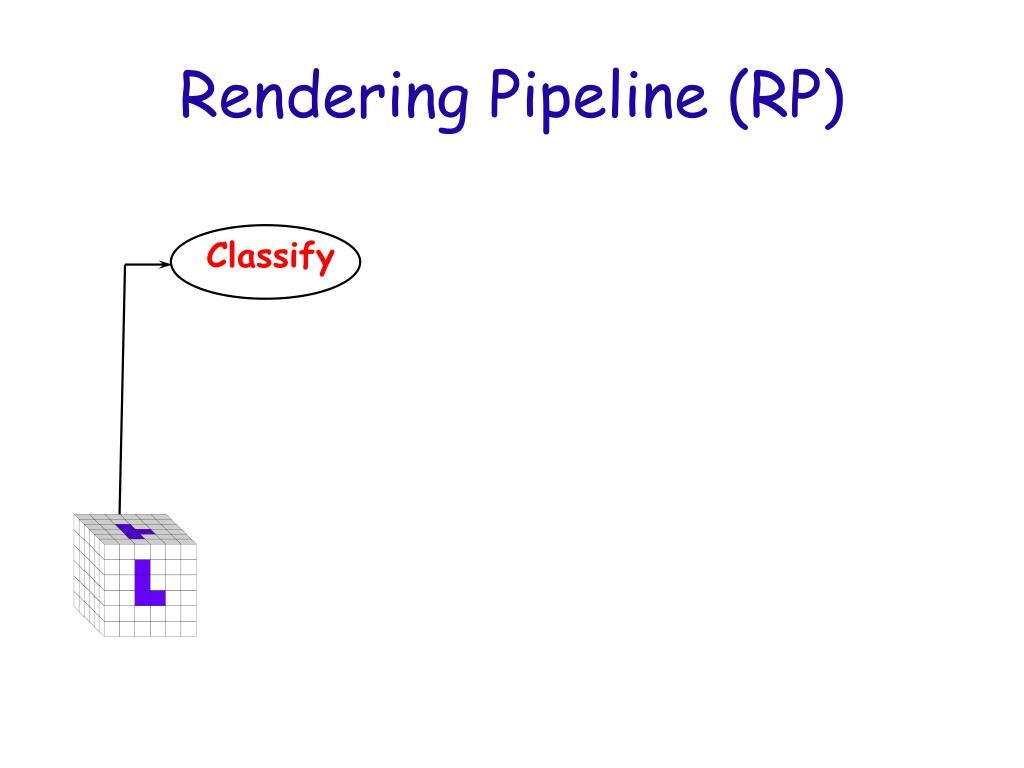 Rendering Pipeline (RP)