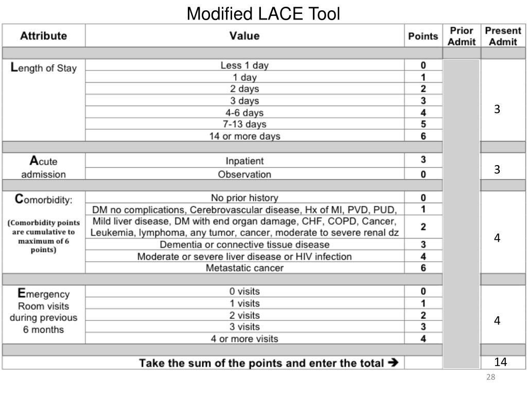 Modified LACE Tool