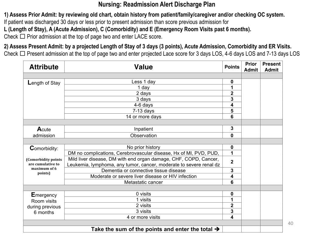 Nursing: Readmission Alert Discharge Plan