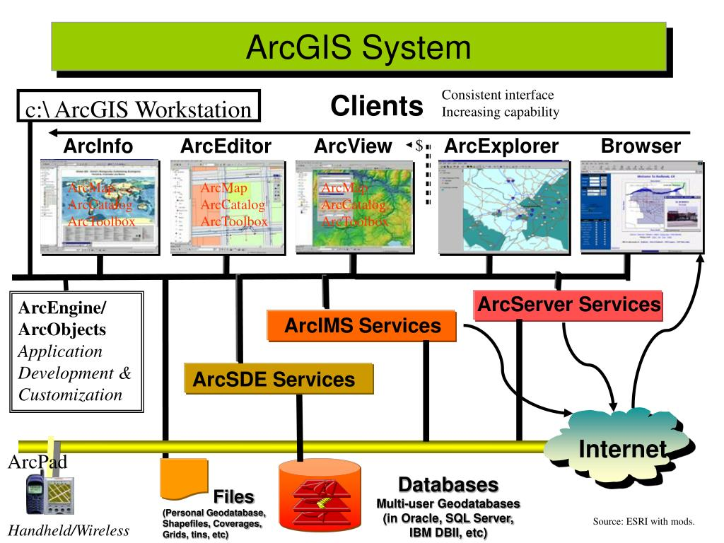 PPT - GIS Data: Processing ArcToolbox, Geoprocessing and