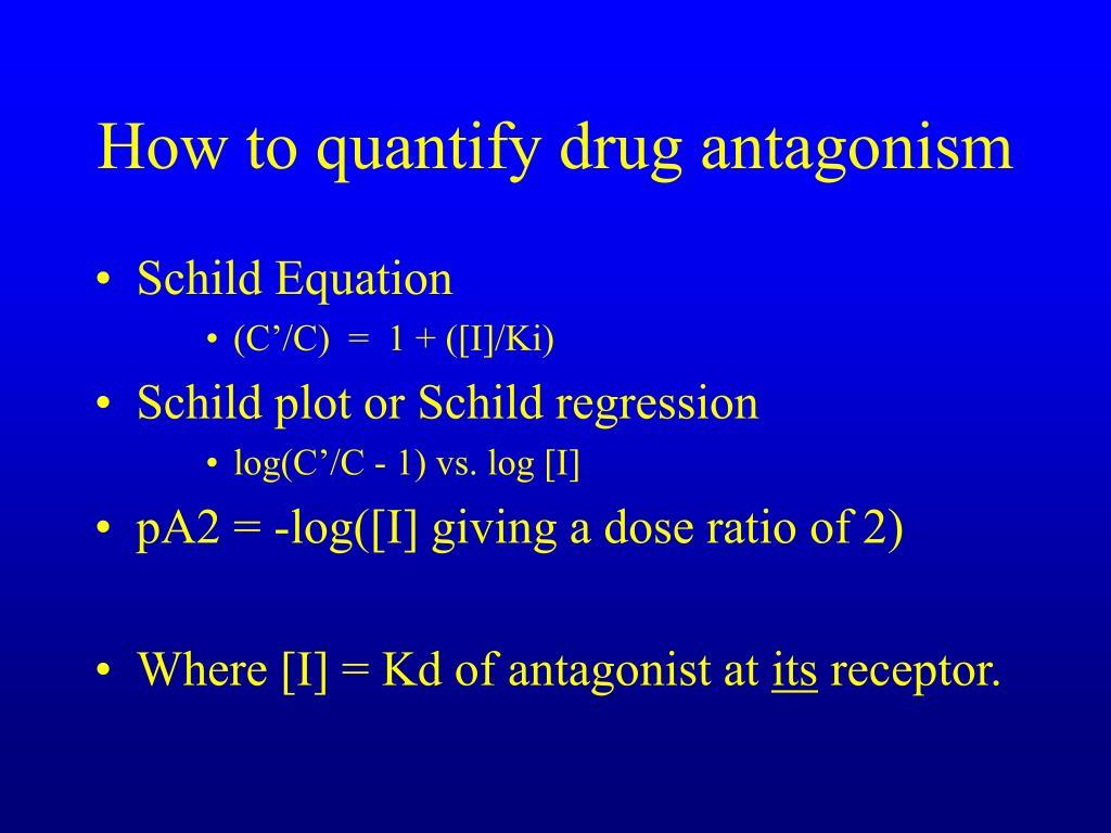 How to quantify drug antagonism