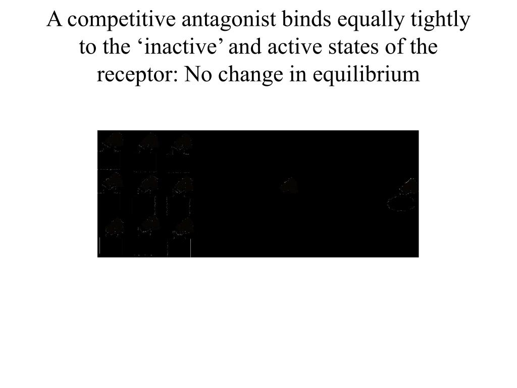 A competitive antagonist binds equally tightly  to the 'inactive' and active states of the receptor: No change in equilibrium