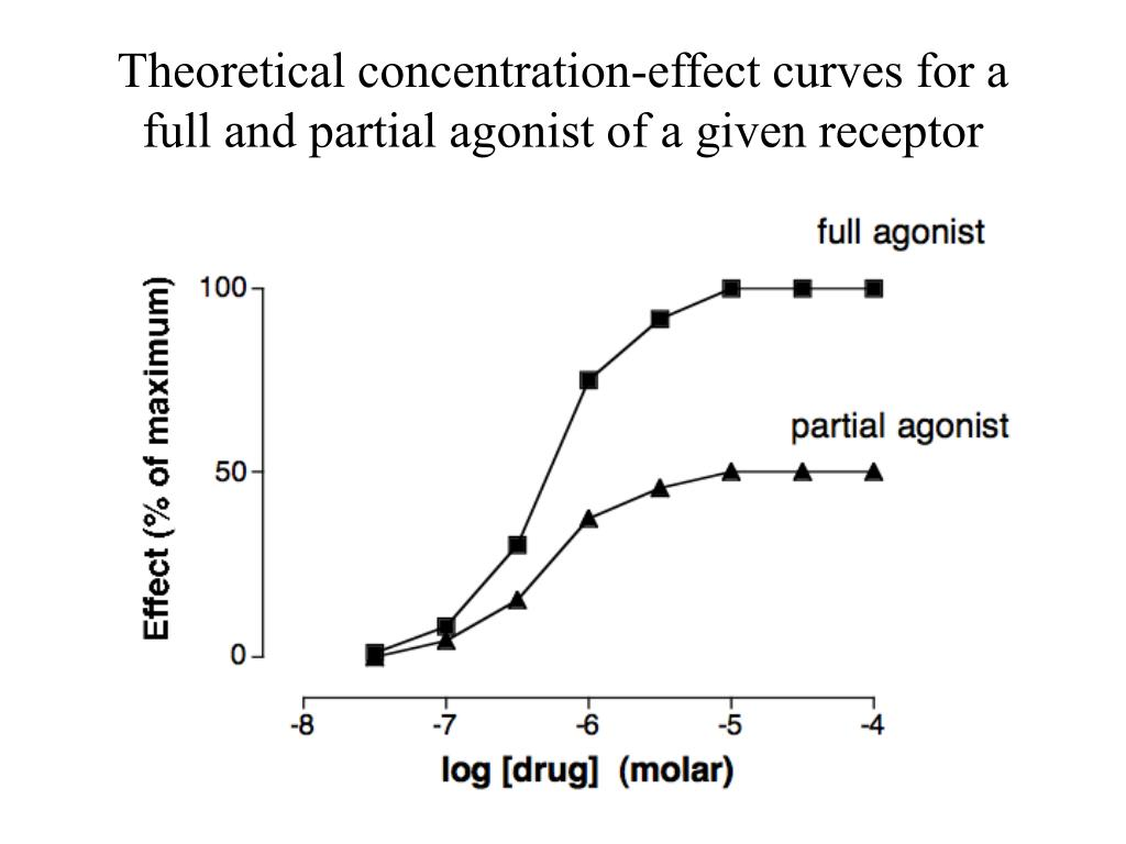 Theoretical concentration-effect curves for a full and partial agonist of a given receptor