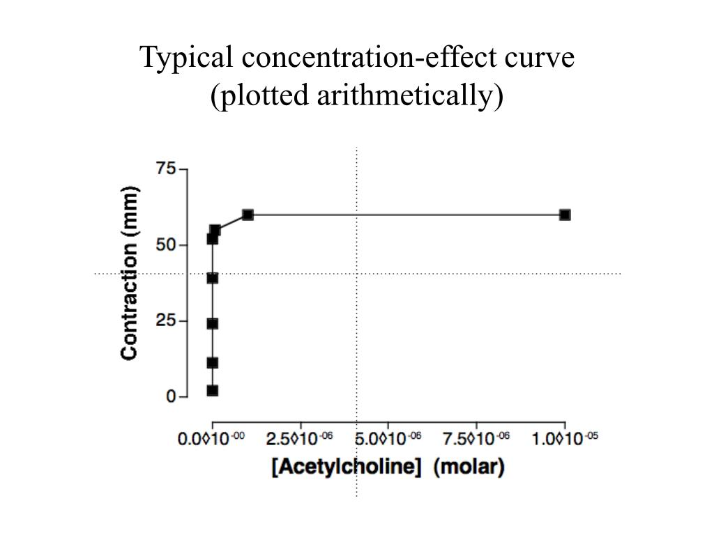 Typical concentration-effect curve