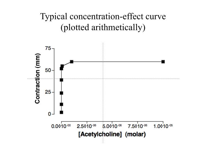 Typical concentration effect curve plotted arithmetically