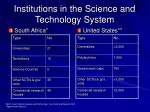 institutions in the science and technology system