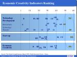 economic creativity indicators ranking