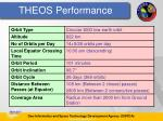 theos performance