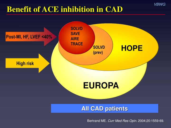 Benefit of ace inhibition in cad