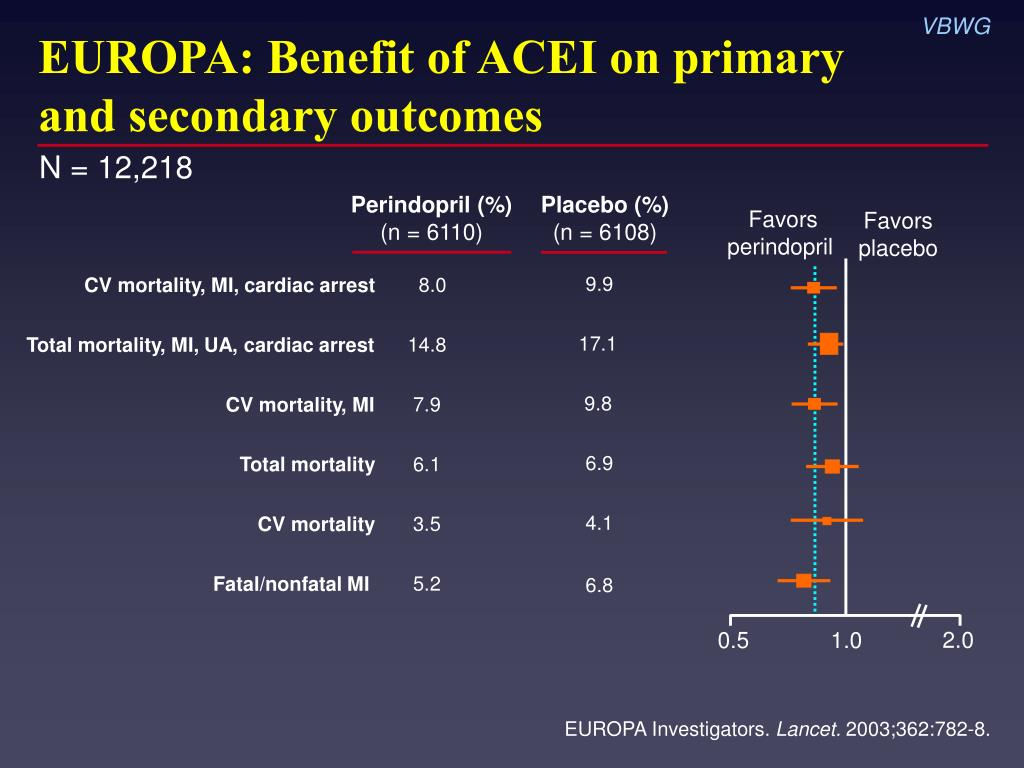 EUROPA: Benefit of ACEI on primary and secondary outcomes