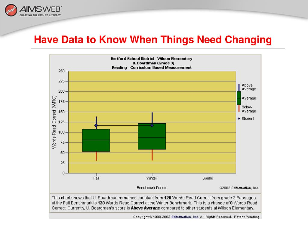 Have Data to Know When Things Need Changing