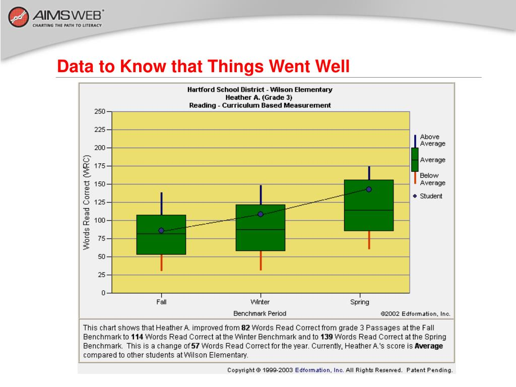 Data to Know that Things Went Well
