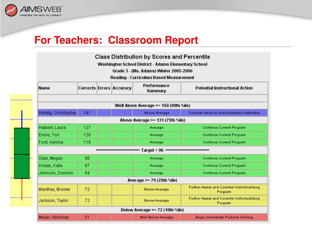 For Teachers:  Classroom Report