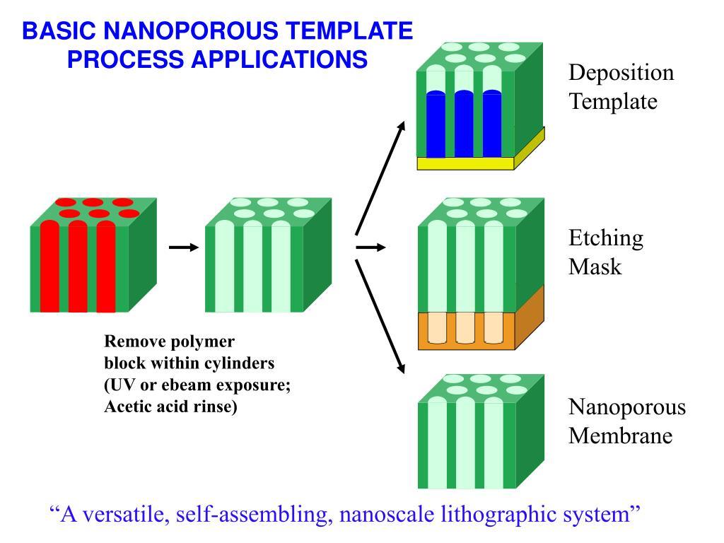 BASIC NANOPOROUS TEMPLATE