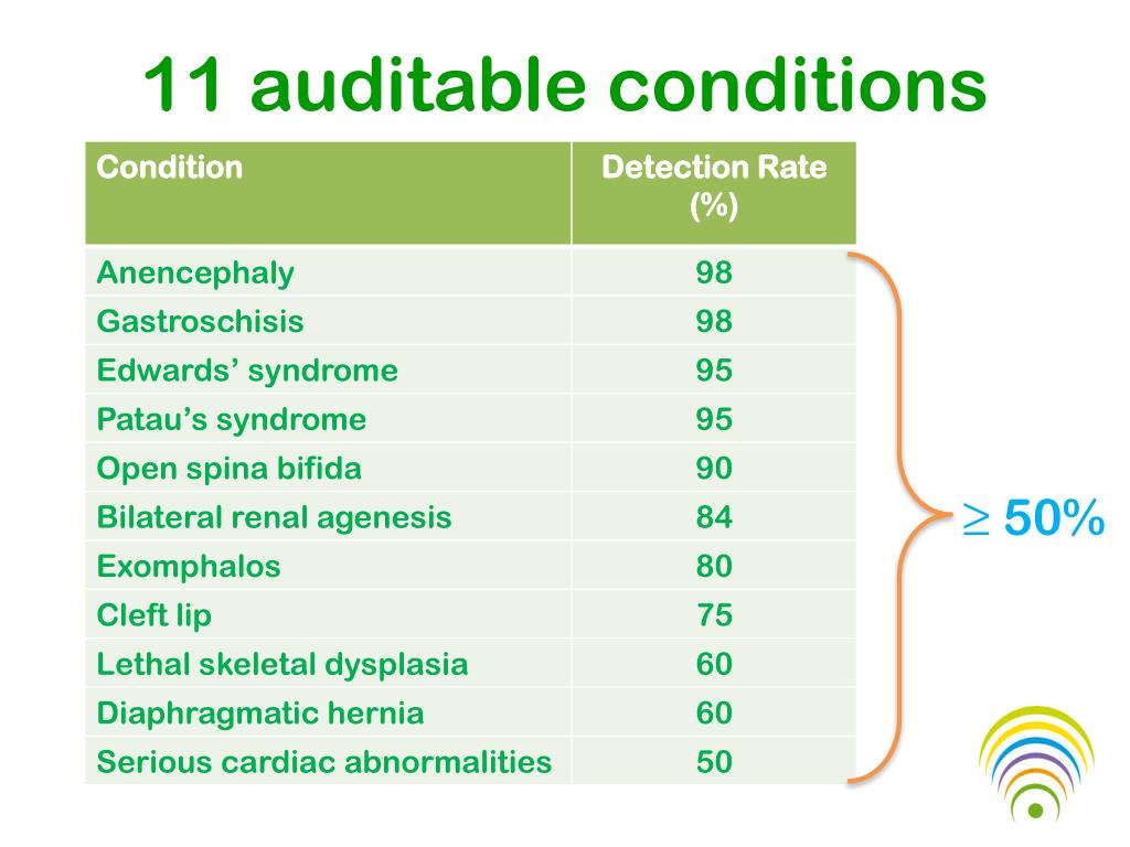 11 auditable conditions