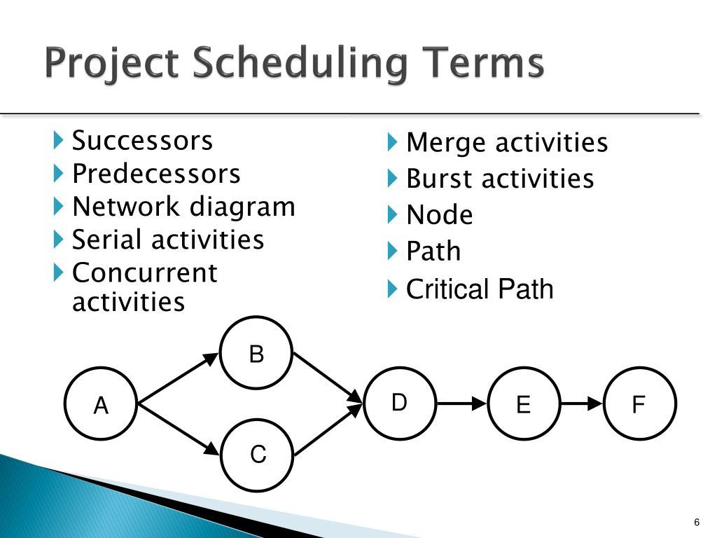 ppt project scheduling networks duration estimation. Black Bedroom Furniture Sets. Home Design Ideas