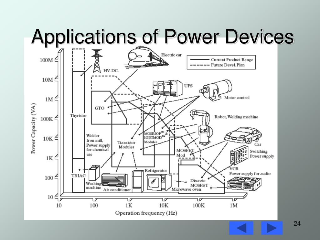 Applications of Power Devices