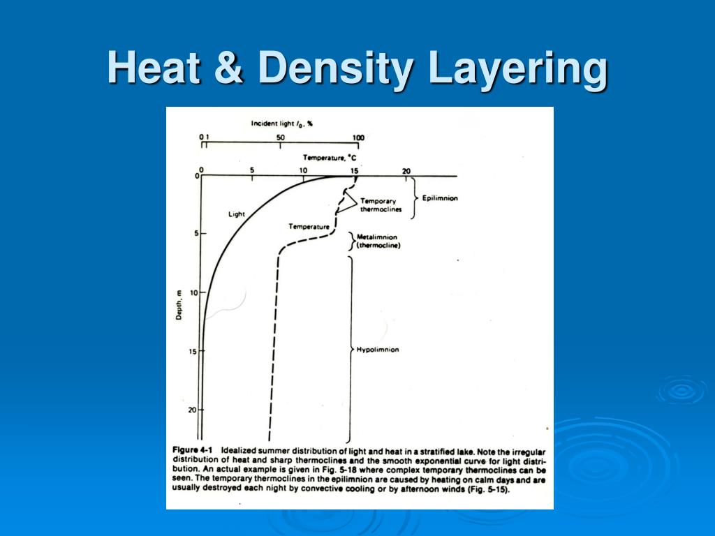 Heat & Density Layering