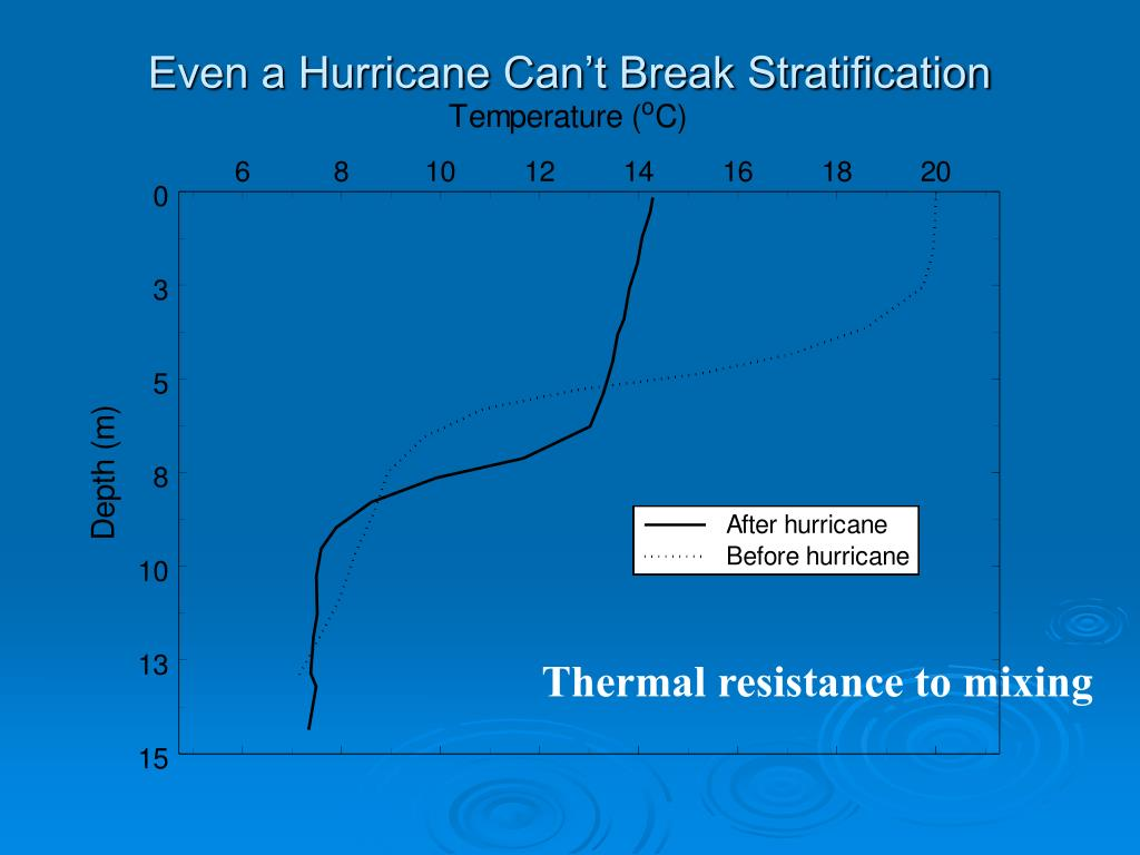 Even a Hurricane Can't Break Stratification