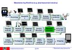 manufacturing workflow e g pharmaceutical industry