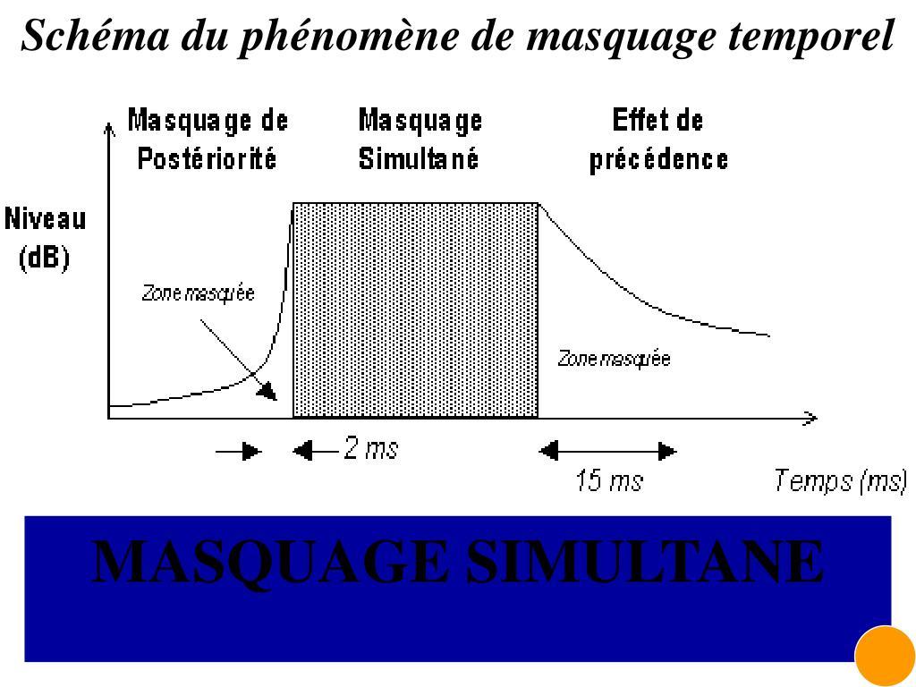 Schéma du phénomène de masquage temporel