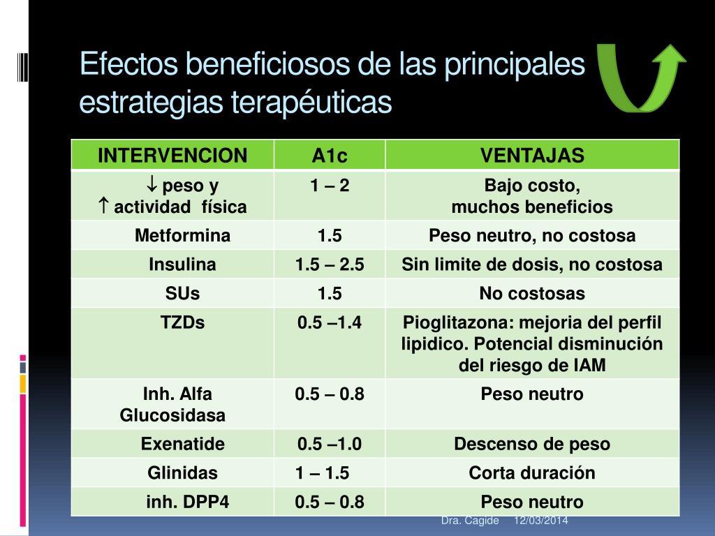 Efectos beneficiosos de las principales estrategias terapéuticas