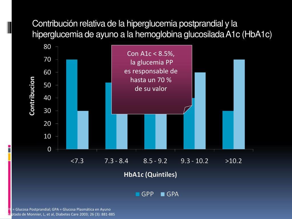 Contribución relativa de la hiperglucemia postprandial y la hiperglucemia de ayuno a la hemoglobina