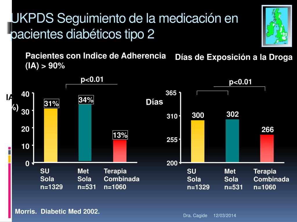UKPDS Seguimiento de la medicación en pacientes diabéticos tipo 2