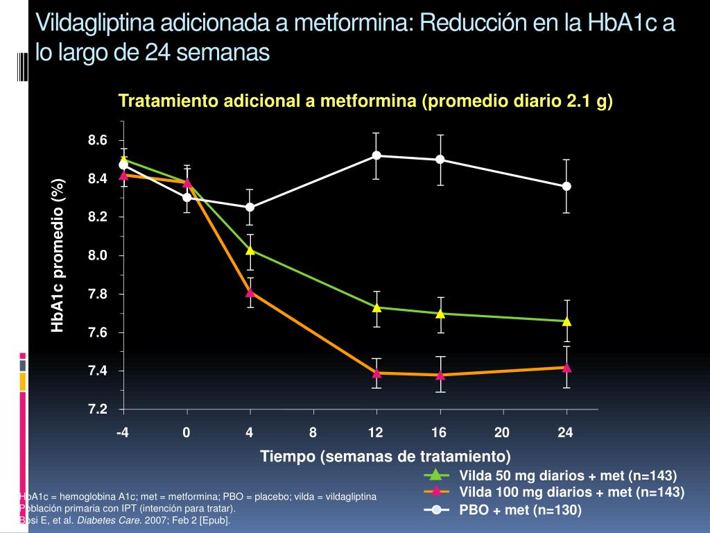 Vilda 50 mg diarios + met (n=143)