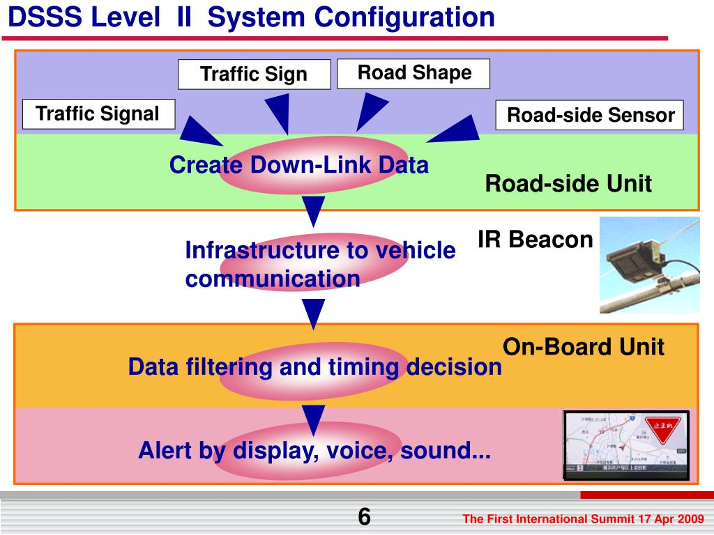 DSSS Level  II  System Configuration