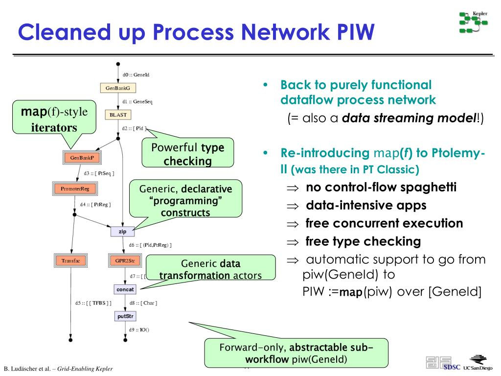 Back to purely functional dataflow process network