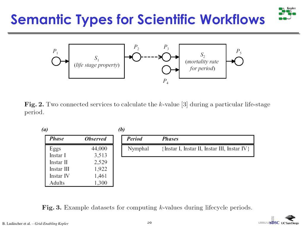 Semantic Types for Scientific Workflows