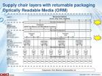 supply chair layers with returnable packaging optically readable media orm