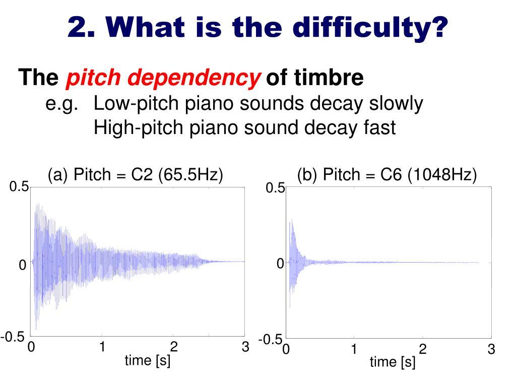 (a) Pitch = C2 (65.5Hz)