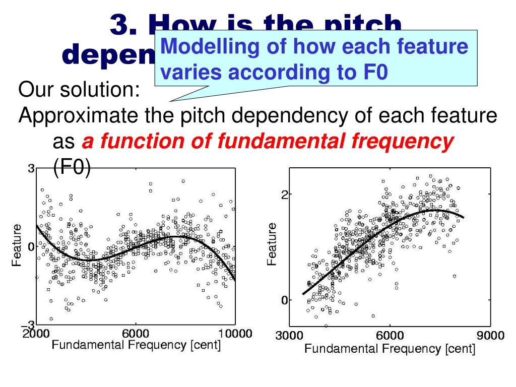 Modelling of how each feature varies according to F0