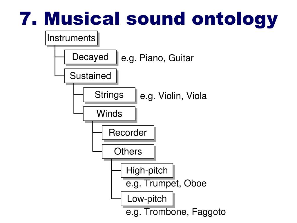 7. Musical sound ontology