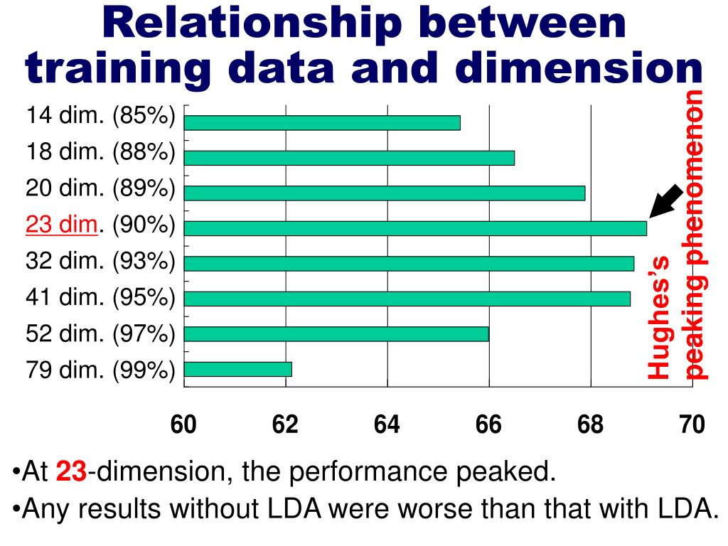 Relationship between training data and dimension