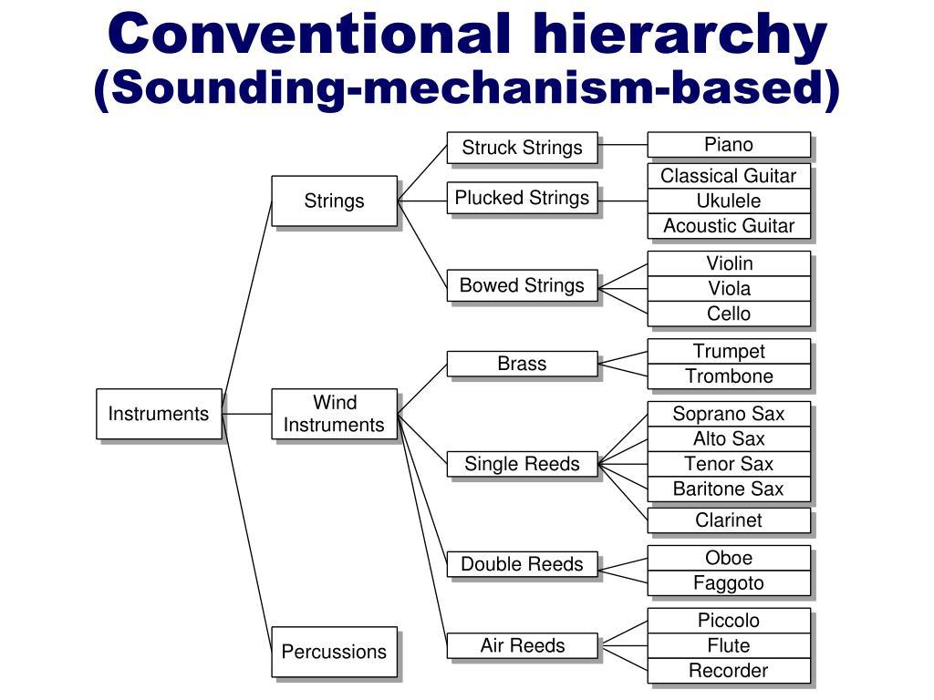 Conventional hierarchy