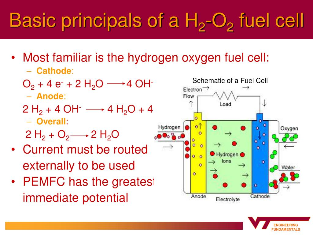 PPT - Fuel Cells PowerPoint Presentation - ID:417614