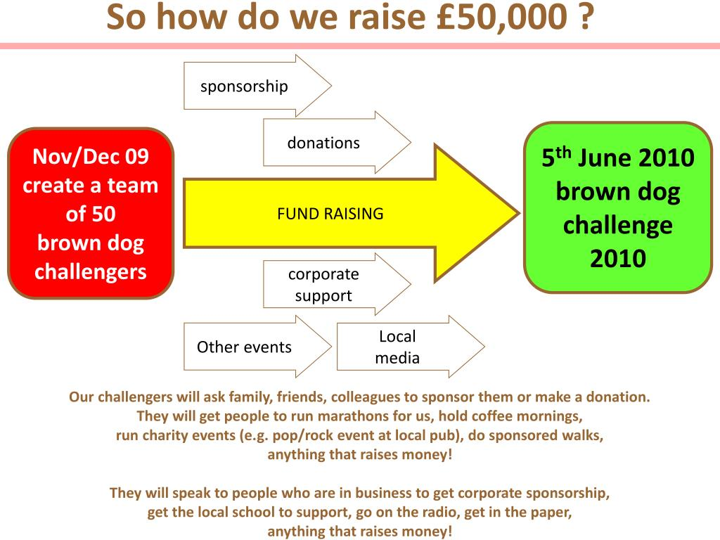 So how do we raise £50,000 ?