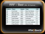 rrf best min 80 games
