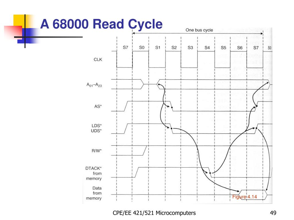 A 68000 Read Cycle